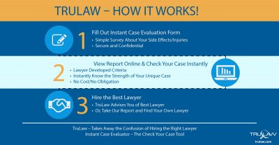 How TruLaw Works Infographic