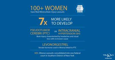 Mirena Brain Injury Lawsuit Infographic