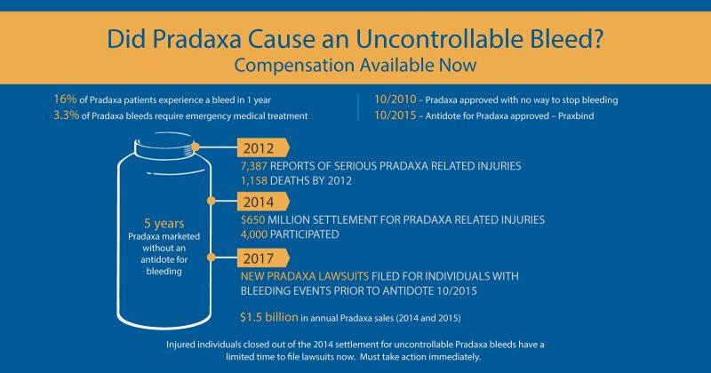 Pradaxa Bleeding Timeline Infographic