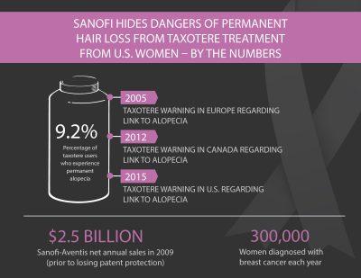 Sanofi Hides Dangers of Permanent Hair Loss - Taxotere Treatment Infographic