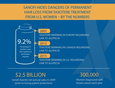 Sanofi Hides Dangers of Permanent Hair Loss - Taxotere Treatment Infographic