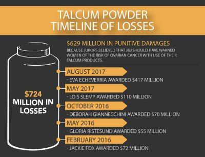 Talcum Powder Timeline of Losses Infographic