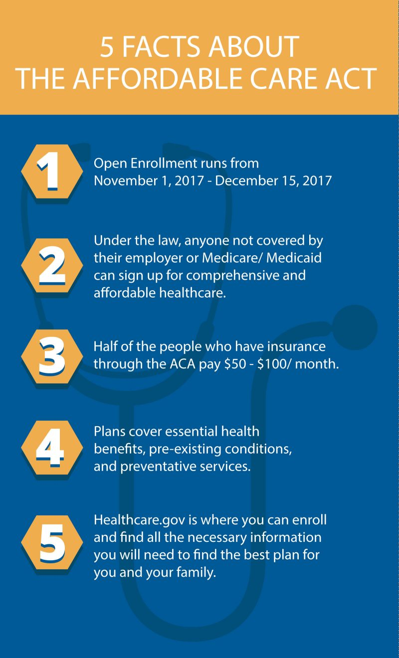 5 Facts about the 2017 Affordable Care Act Infographic
