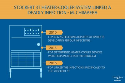 Stockert 3t Heater Cooler Deadly Infection Infographic