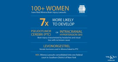 Mirena Brain Injury Lawsuit Infographic