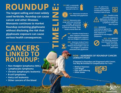 Roundup Linked to Cancer Infographic