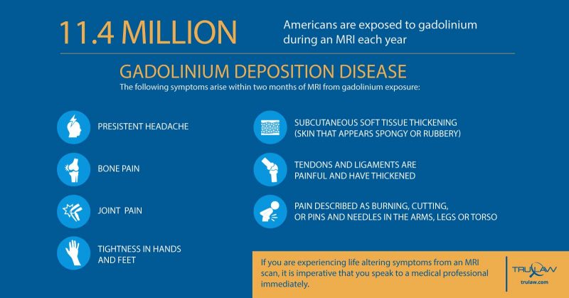 Symptoms of gadolinium exposure suffered by 11 Million Americans each year