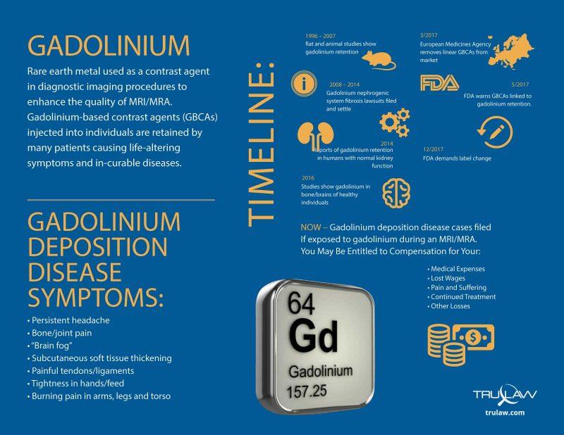 Gadolinium deposition disease timeline