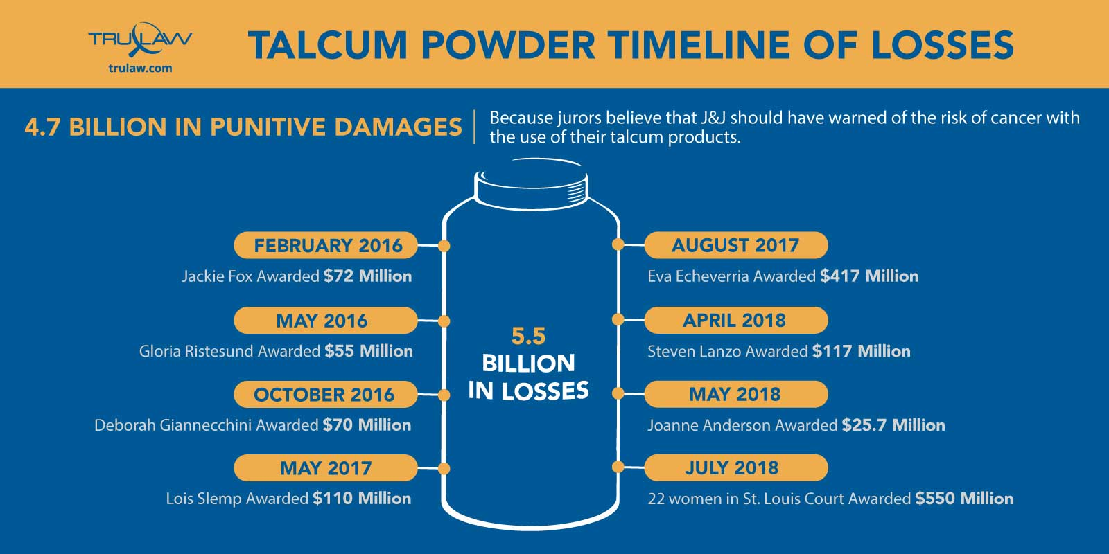 talcum powder timeline of losses infographic